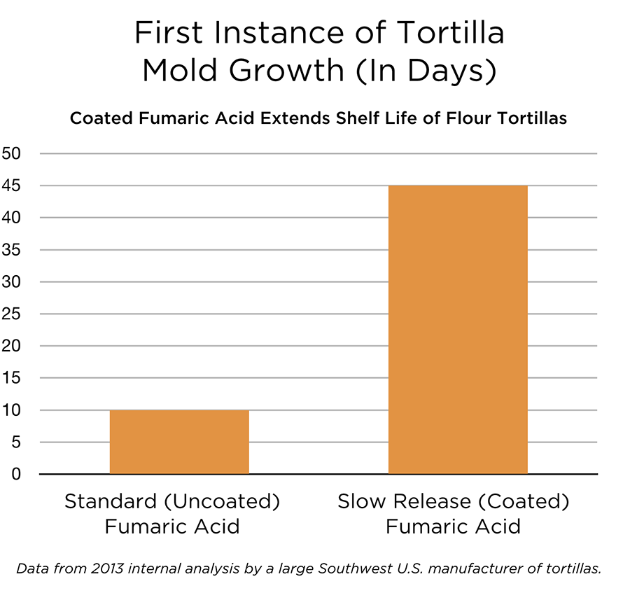 fumaric-acid-mold-growth