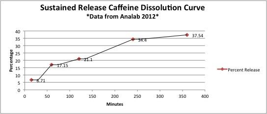 sustained-release-caffeine-dissolution-curve